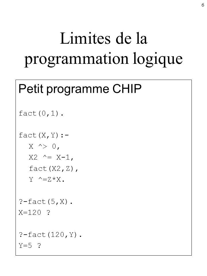 6 Limites de la programmation logique Petit programme CHIP fact(0,1). fact(X,Y):- X ^> 0, X2 ^= X-1, fact(X2,Z), Y ^=Z*X. ?-fact(5,X). X=120 ? ?-fact(