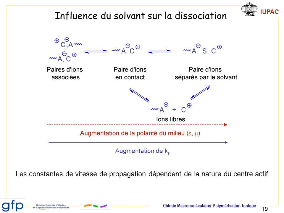 IUPAC Chimie Macromoléculaire/ Polymérisation ionique 19 Influence du solvant sur la dissociation Les constantes de vitesse de propagation dépendent d