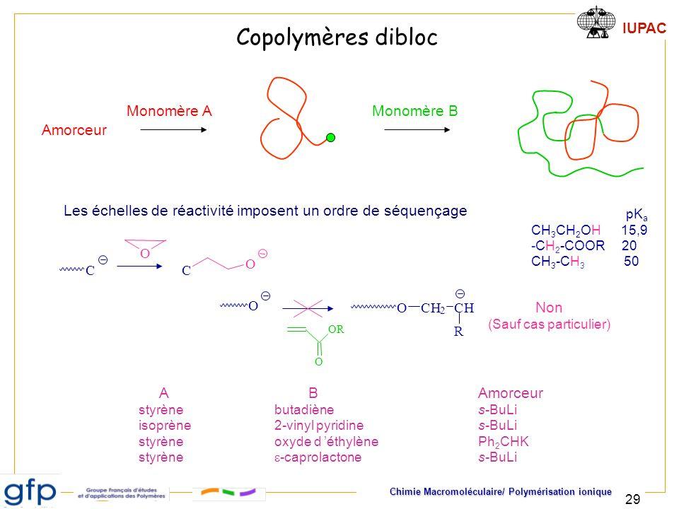 IUPAC Chimie Macromoléculaire/ Polymérisation ionique 29 Copolymères dibloc Monomère B Monomère A Amorceur Les échelles de réactivité imposent un ordr