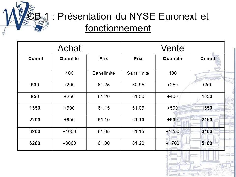 CB 1 : Présentation du NYSE Euronext et fonctionnement AchatVente CumulQuantitéPrix Quantité Cumul 400Sans limite 400 600+20061.2560.95+250650 850+250