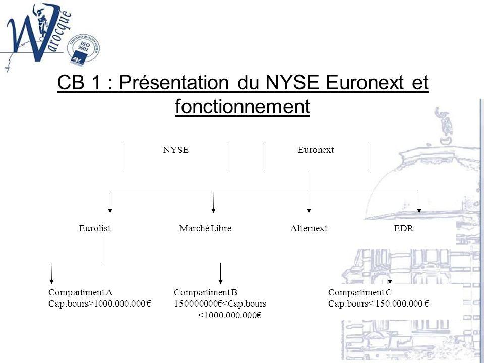CB 1 : Présentation du NYSE Euronext et fonctionnement NYSEEuronext EurolistMarché LibreAlternextEDR Compartiment A Cap.bours>1000.000.000 Compartimen