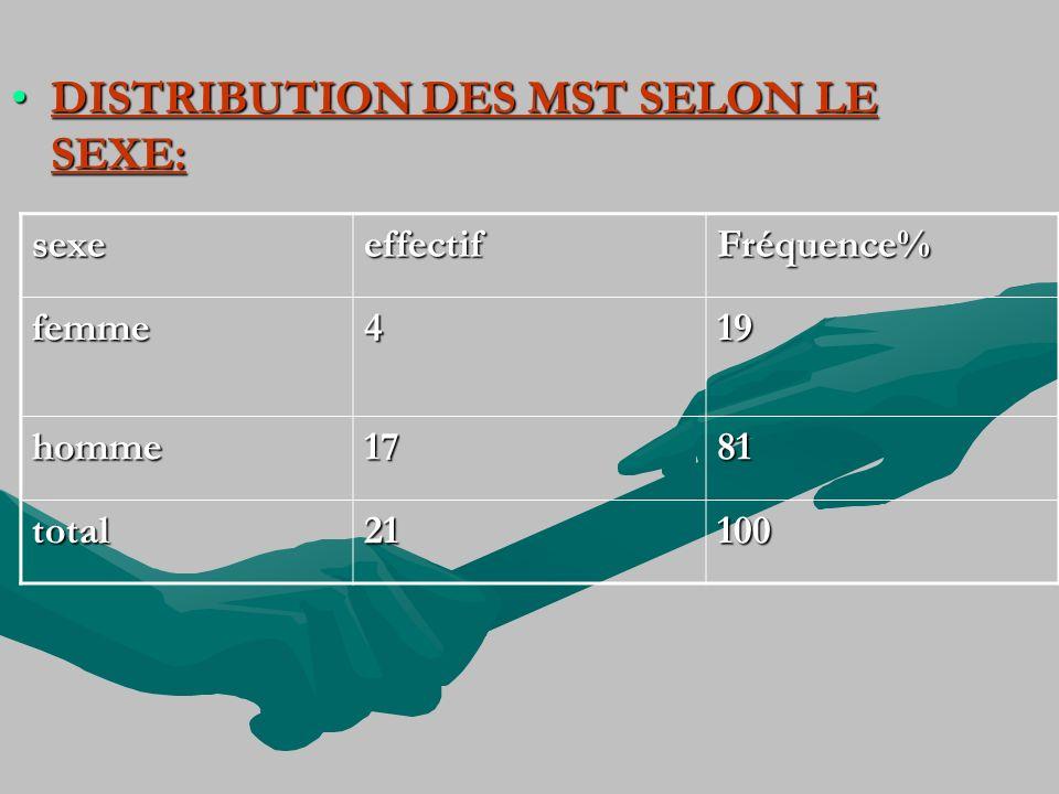 DISTRIBUTION DES MST SELON LE SEXE:DISTRIBUTION DES MST SELON LE SEXE: sexeeffectifFréquence% femme419 homme1781 total21100