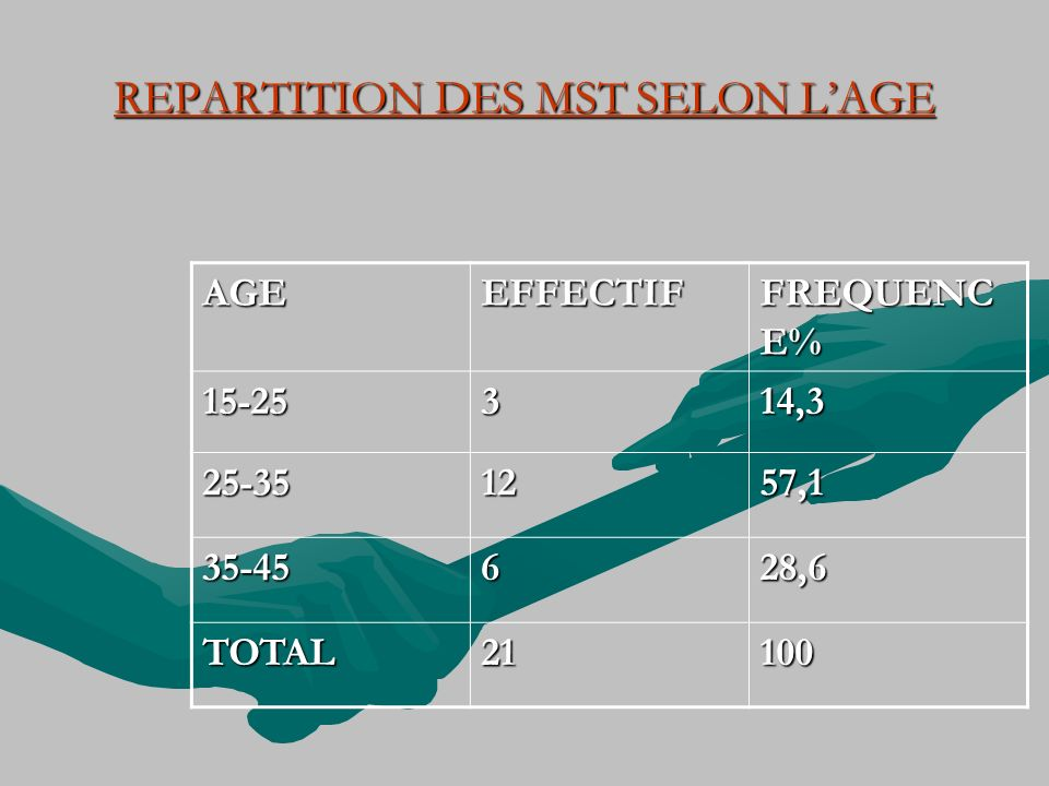 REPARTITION DES MST SELON LAGE AGEEFFECTIF FREQUENC E% 15-25314,3 25-351257,1 35-45628,6 TOTAL21100