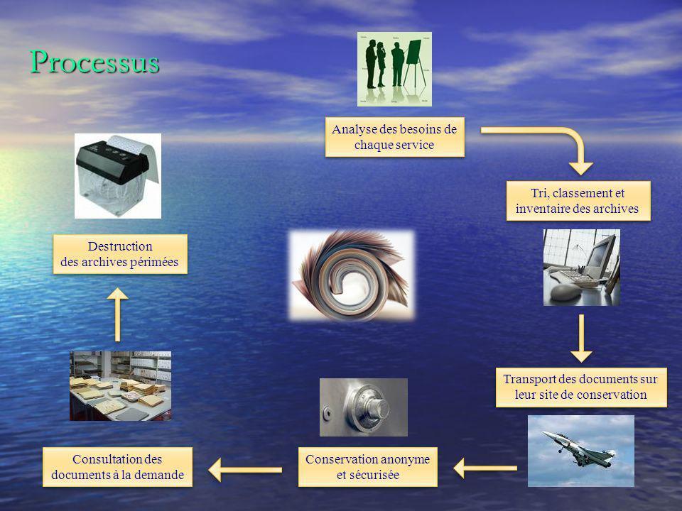 Analyse des besoins de chaque service Tri, classement et inventaire des archives Transport des documents sur leur site de conservation Conservation an