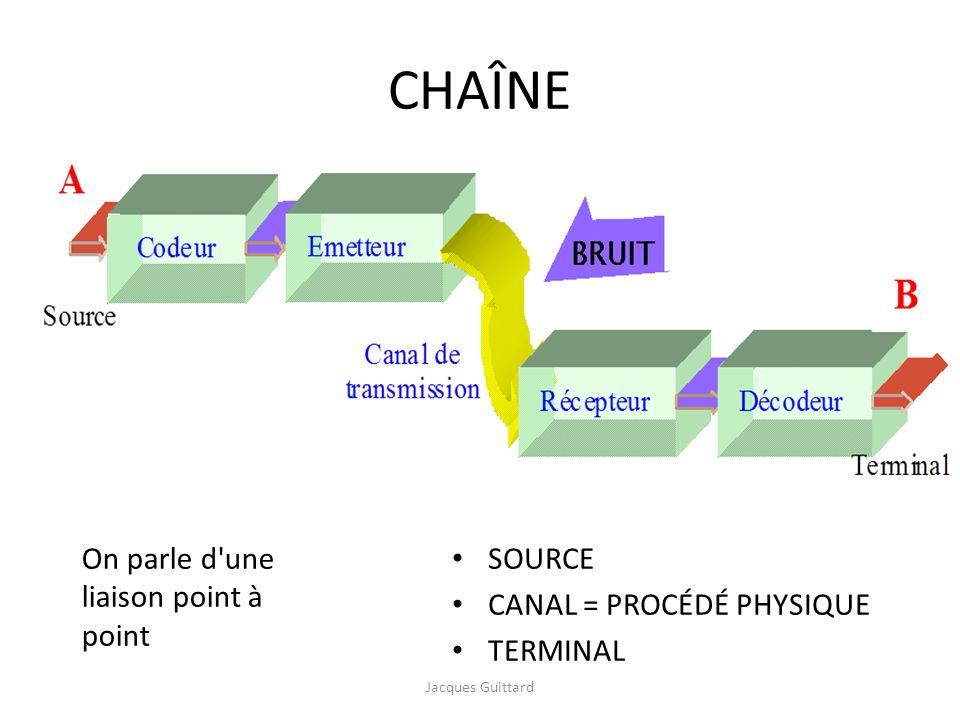 CHAÎNE SOURCE CANAL = PROCÉDÉ PHYSIQUE TERMINAL On parle d'une liaison point à point Jacques Guittard