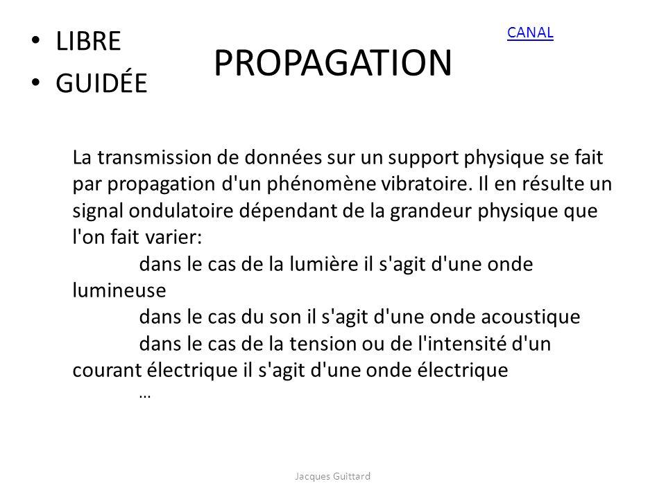 PROPAGATION LIBRE GUIDÉE La transmission de données sur un support physique se fait par propagation d'un phénomène vibratoire. Il en résulte un signal