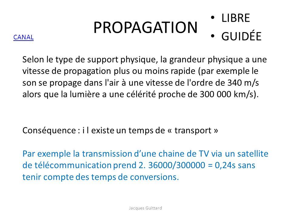 PROPAGATION LIBRE GUIDÉE Selon le type de support physique, la grandeur physique a une vitesse de propagation plus ou moins rapide (par exemple le son