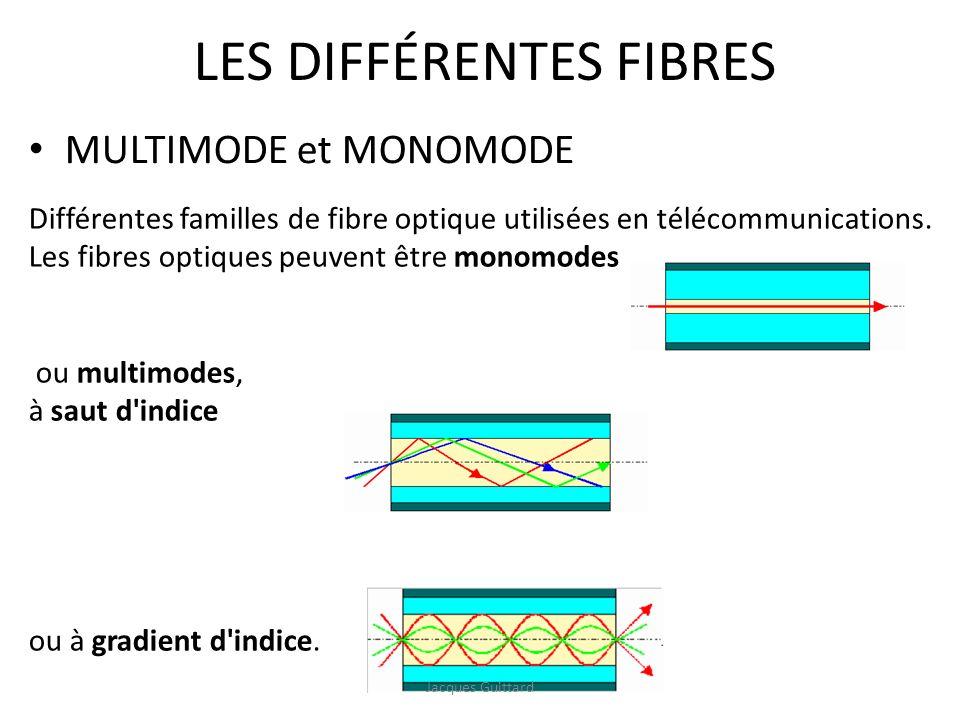 LES DIFFÉRENTES FIBRES MULTIMODE et MONOMODE Différentes familles de fibre optique utilisées en télécommunications. Les fibres optiques peuvent être m