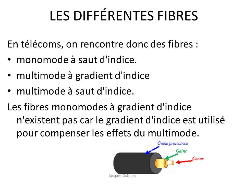 LES DIFFÉRENTES FIBRES En télécoms, on rencontre donc des fibres : monomode à saut d'indice. multimode à gradient d'indice multimode à saut d'indice.