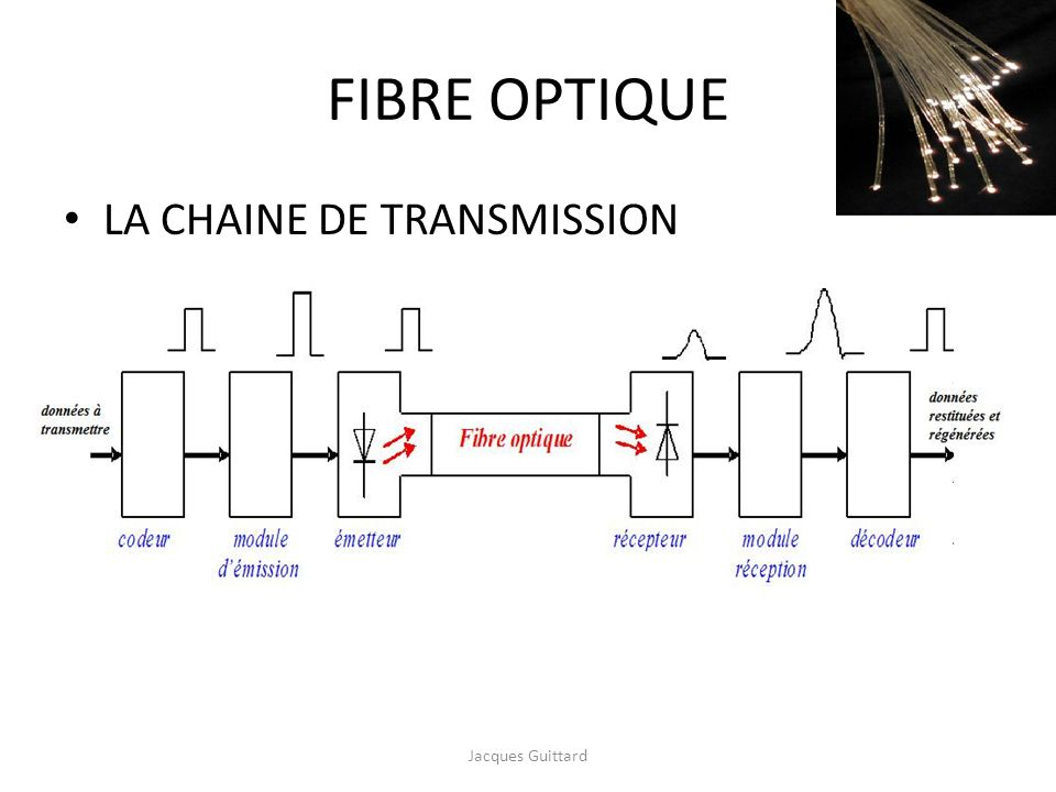 FIBRE OPTIQUE LA CHAINE DE TRANSMISSION Jacques Guittard