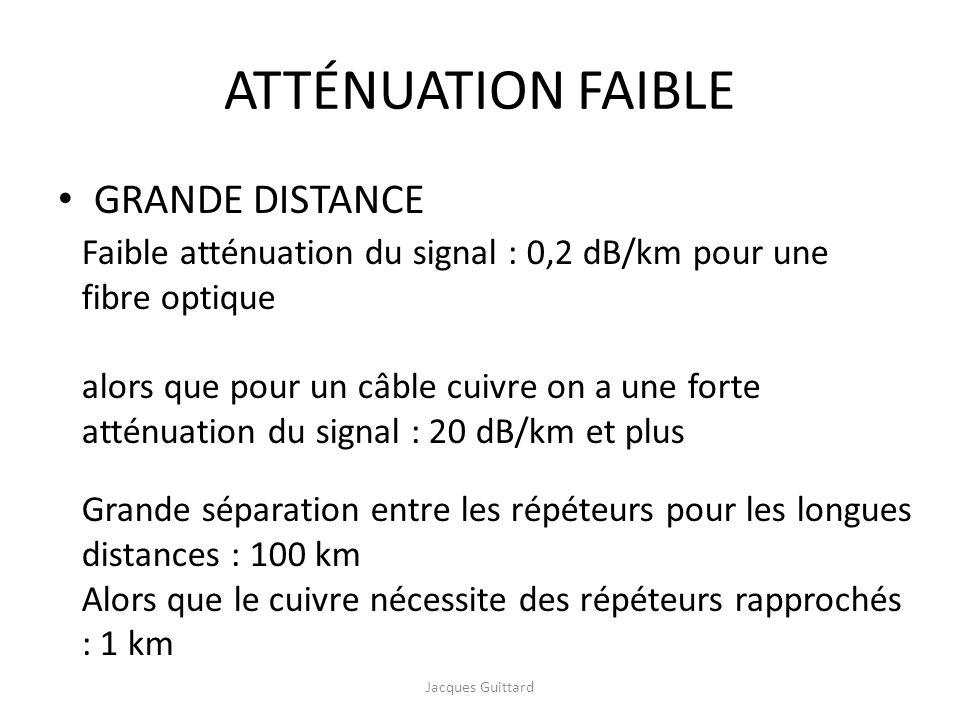 ATTÉNUATION FAIBLE GRANDE DISTANCE Faible atténuation du signal : 0,2 dB/km pour une fibre optique alors que pour un câble cuivre on a une forte attén