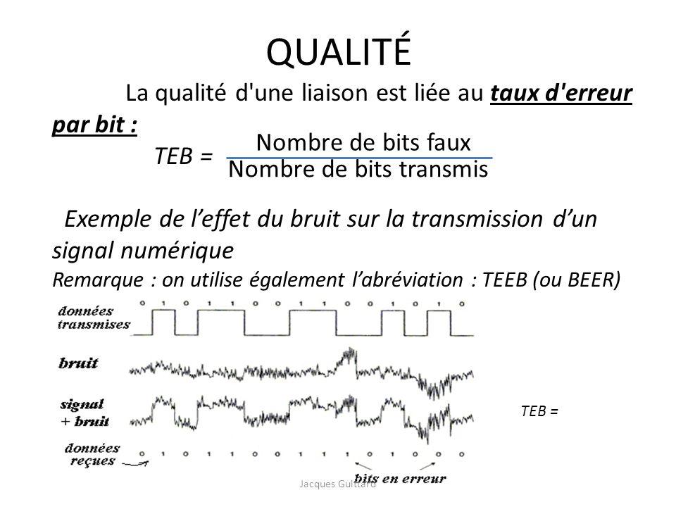 QUALITÉ La qualité d'une liaison est liée au taux d'erreur par bit : TEB = Exemple de leffet du bruit sur la transmission dun signal numérique Remarqu