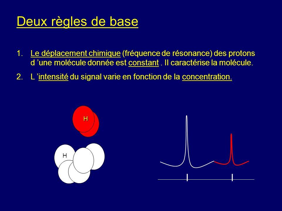 Deux règles de base 1.Le déplacement chimique (fréquence de résonance) des protons d une molécule donnée est constant. Il caractérise la molécule. 2.L
