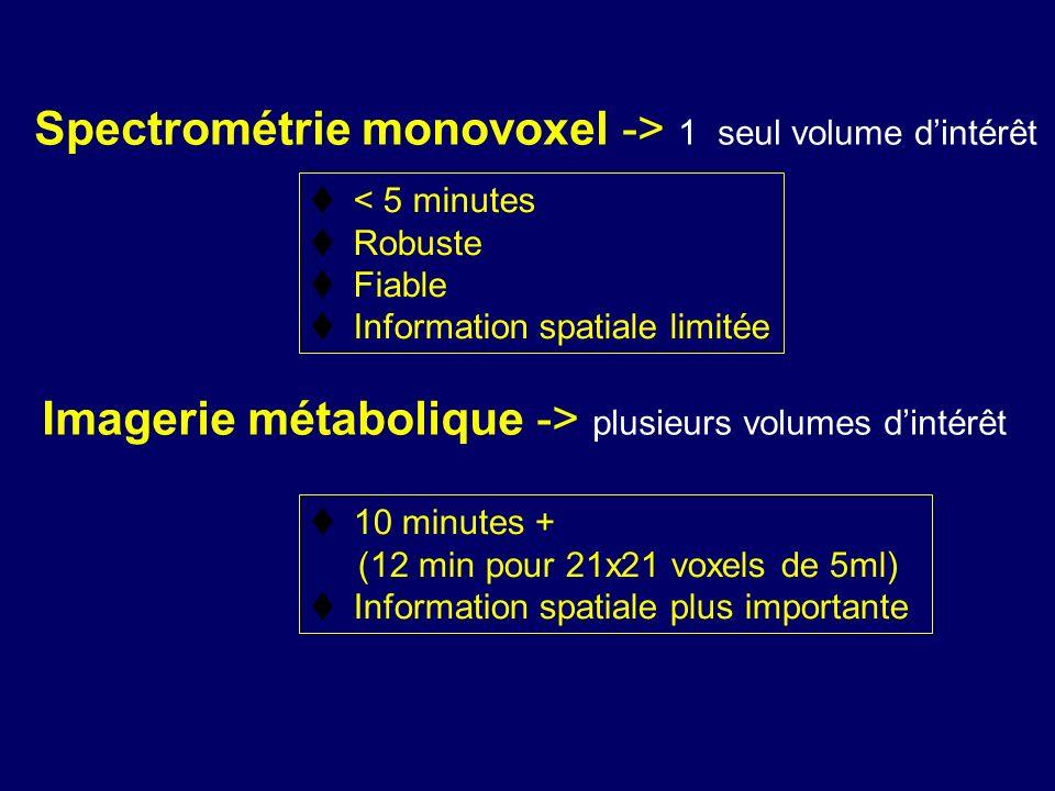Spectrométrie monovoxel -> 1 seul volume dintérêt Imagerie métabolique -> plusieurs volumes dintérêt < 5 minutes Robuste Fiable Information spatiale l