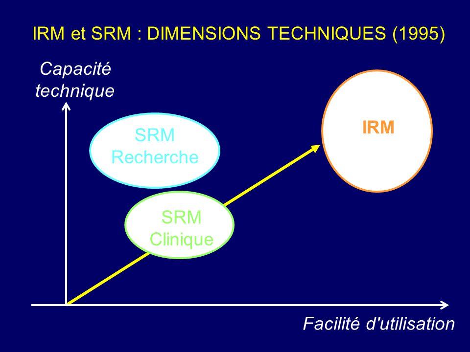 Capacité technique SRM Recherche SRM Clinique IRM Facilité d'utilisation IRM et SRM : DIMENSIONS TECHNIQUES (1995)