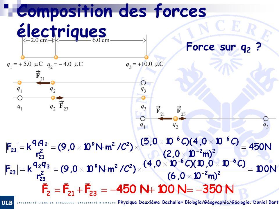 Physique Deuxième Bachelier Biologie/Géographie/Géologie. Daniel Bertrand 17. 13 Composition des forces électriques Force sur q 2 ?