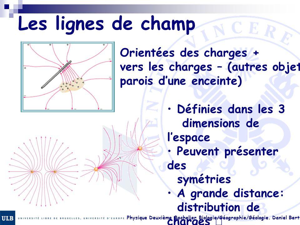 Physique Deuxième Bachelier Biologie/Géographie/Géologie. Daniel Bertrand 17. 22 Les lignes de champ Orientées des charges + vers les charges – (autre