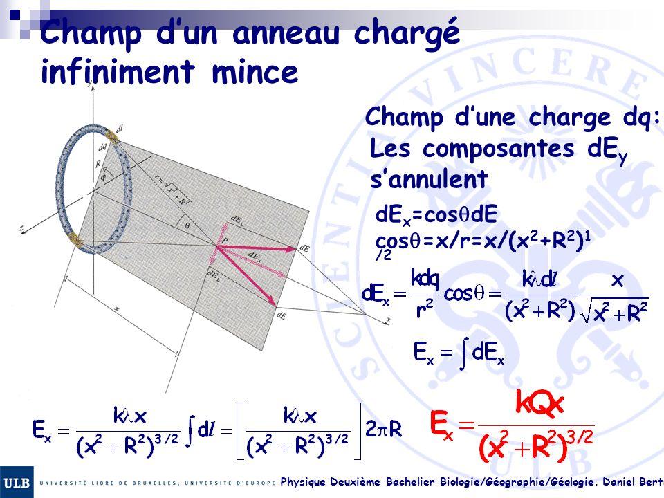 Physique Deuxième Bachelier Biologie/Géographie/Géologie. Daniel Bertrand 17. 29 Champ dun anneau chargé infiniment mince Les composantes dE y sannule