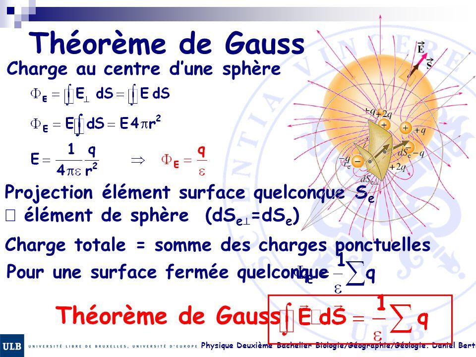 Physique Deuxième Bachelier Biologie/Géographie/Géologie. Daniel Bertrand 17. 32 Théorème de Gauss Charge au centre dune sphère Projection élément sur