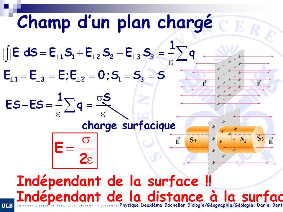 Physique Deuxième Bachelier Biologie/Géographie/Géologie. Daniel Bertrand 17. 34 Champ dun plan chargé charge surfacique Indépendant de la surface !!