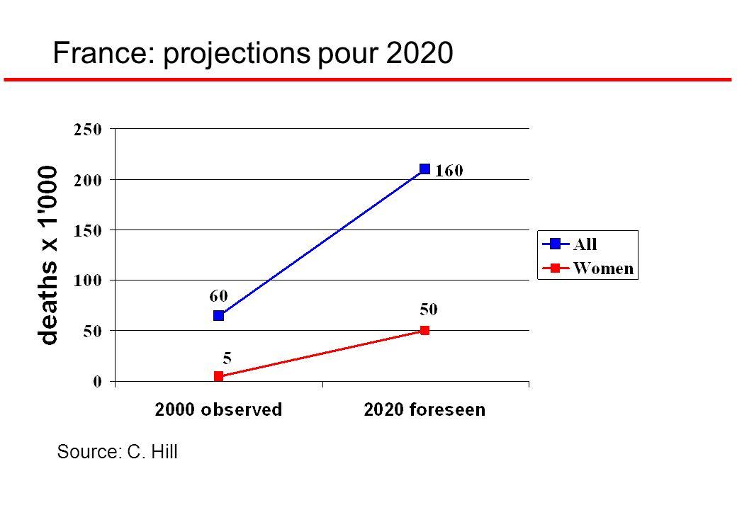 France: projections pour 2020 Source: C. Hill