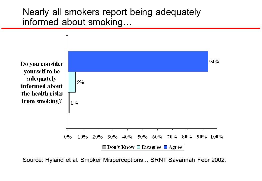 Nearly all smokers report being adequately informed about smoking… Source: Hyland et al. Smoker Misperceptions... SRNT Savannah Febr 2002.