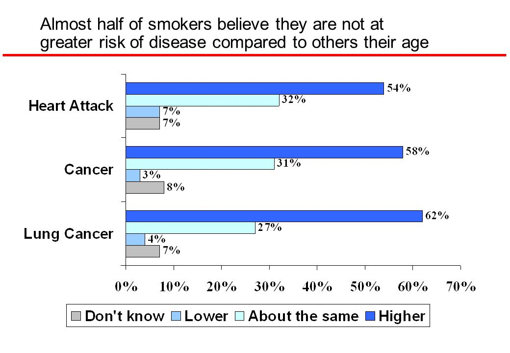 Almost half of smokers believe they are not at greater risk of disease compared to others their age