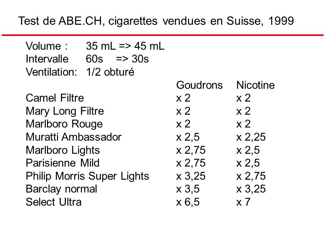 Volume : 35 mL => 45 mL Intervalle 60s=> 30s Ventilation:1/2 obturé Goudrons Nicotine Camel Filtrex 2x 2 Mary Long Filtrex 2x 2 Marlboro Rougex 2x 2 Muratti Ambassadorx 2,5x 2,25 Marlboro Lightsx 2,75x 2,5 Parisienne Mildx 2,75x 2,5 Philip Morris Super Lightsx 3,25x 2,75 Barclay normalx 3,5x 3,25 Select Ultrax 6,5x 7 Test de ABE.CH, cigarettes vendues en Suisse, 1999