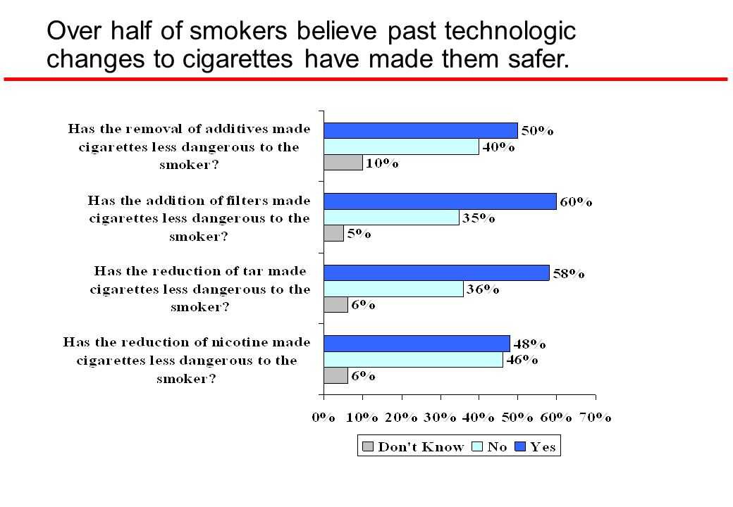Over half of smokers believe past technologic changes to cigarettes have made them safer.