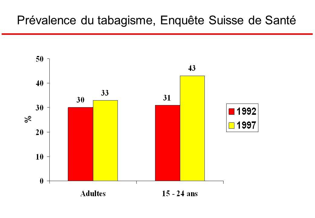 Prévalence du tabagisme, Enquête Suisse de Santé