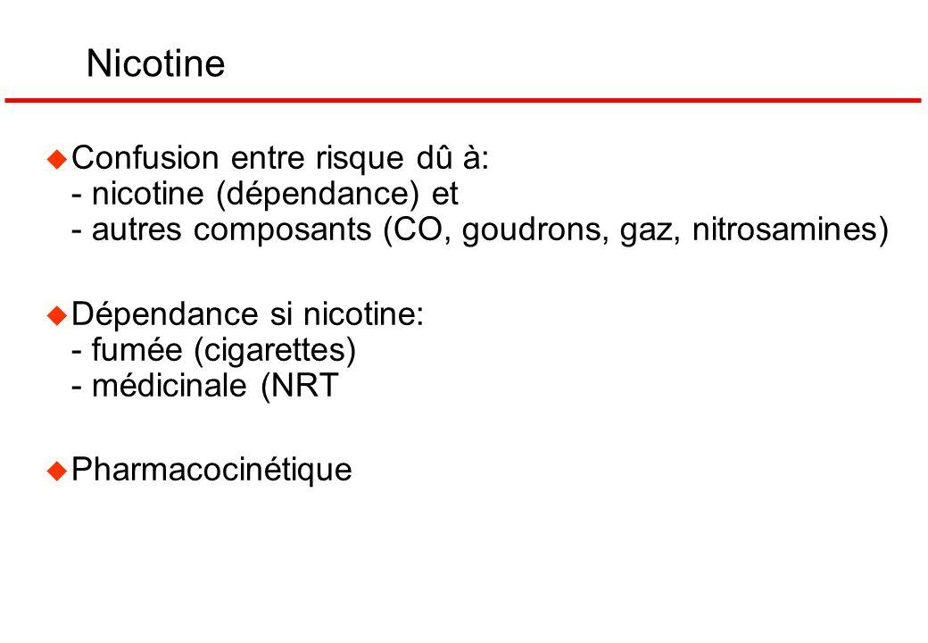Nicotine u Confusion entre risque dû à: - nicotine (dépendance) et - autres composants (CO, goudrons, gaz, nitrosamines) u Dépendance si nicotine: - f