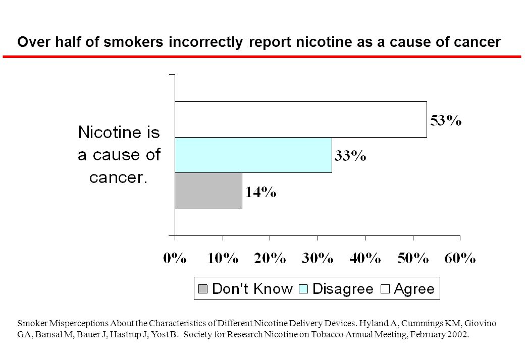 Over half of smokers incorrectly report nicotine as a cause of cancer Smoker Misperceptions About the Characteristics of Different Nicotine Delivery D
