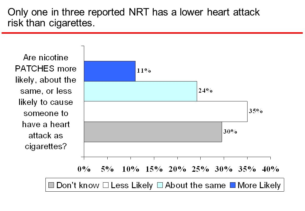 Only one in three reported NRT has a lower heart attack risk than cigarettes.