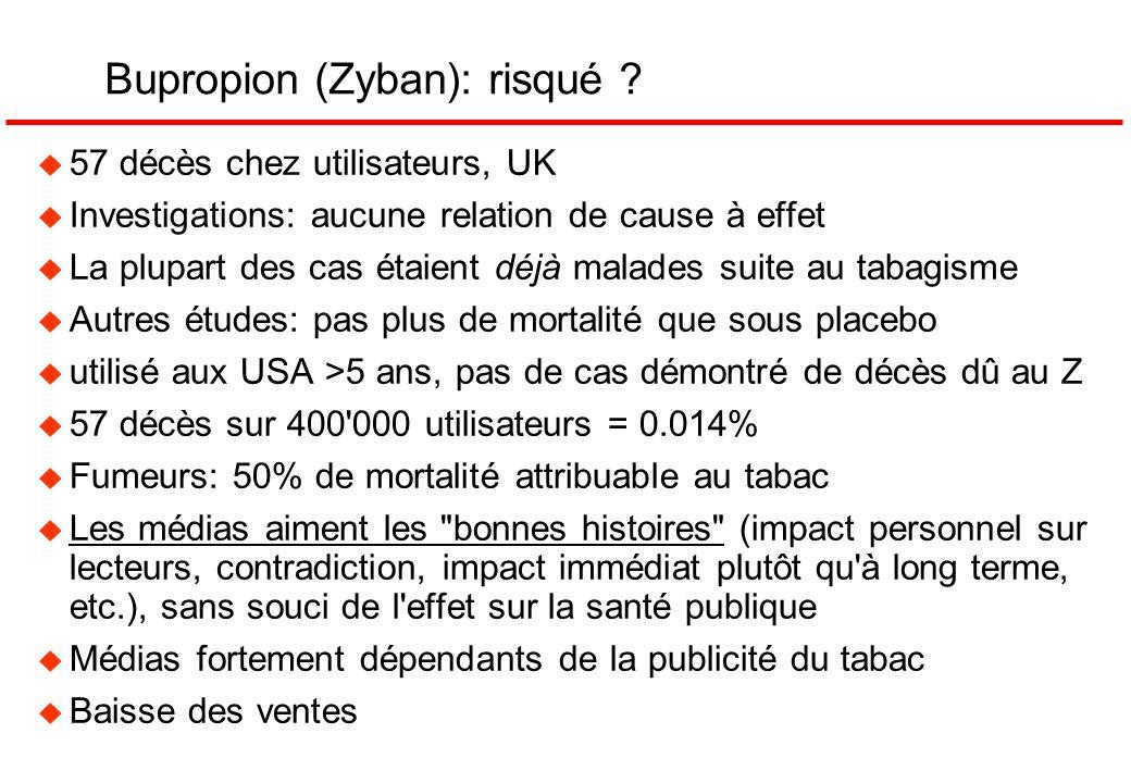 Bupropion (Zyban): risqué ? u 57 décès chez utilisateurs, UK u Investigations: aucune relation de cause à effet u La plupart des cas étaient déjà mala