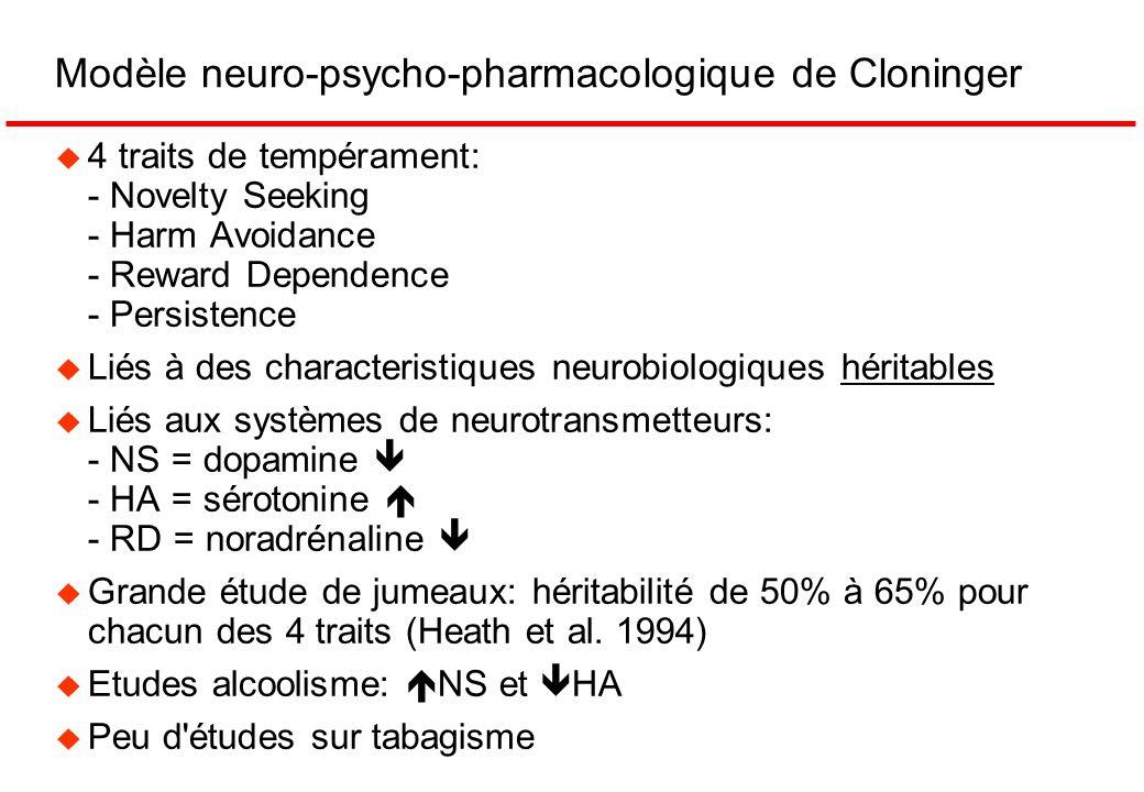 Modèle neuro-psycho-pharmacologique de Cloninger u 4 traits de tempérament: - Novelty Seeking - Harm Avoidance - Reward Dependence - Persistence u Lié