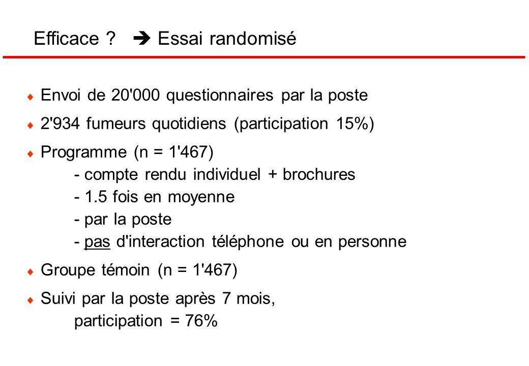 Envoi de 20'000 questionnaires par la poste 2'934 fumeurs quotidiens (participation 15%) Programme (n = 1'467) - compte rendu individuel + brochures -