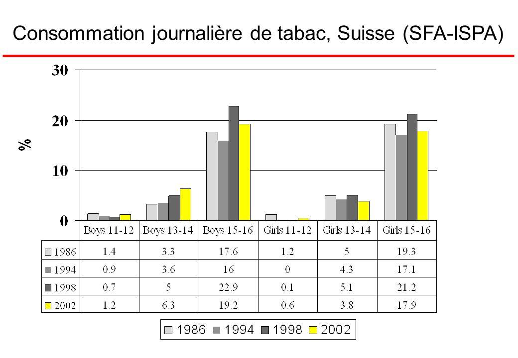 Consommation journalière de tabac, Suisse (SFA-ISPA)