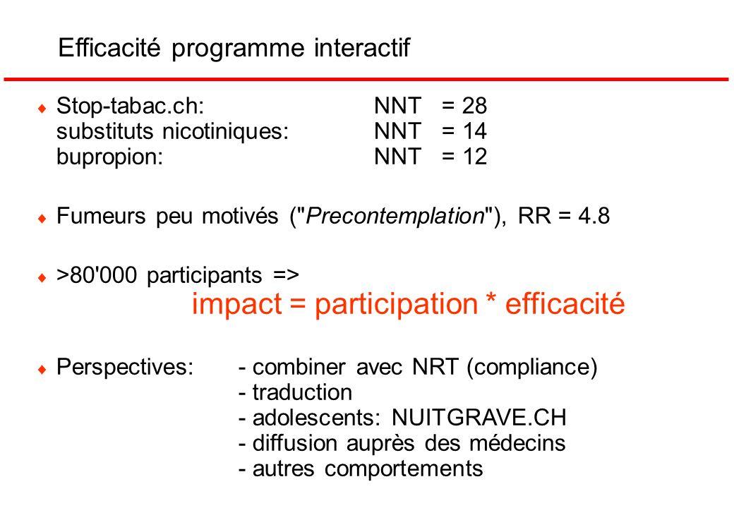 Efficacité programme interactif Stop-tabac.ch:NNT= 28 substituts nicotiniques:NNT= 14 bupropion: NNT= 12 Fumeurs peu motivés (
