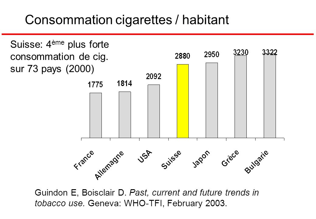Consommation cigarettes / habitant Guindon E, Boisclair D. Past, current and future trends in tobacco use. Geneva: WHO-TFI, February 2003. Suisse: 4 è