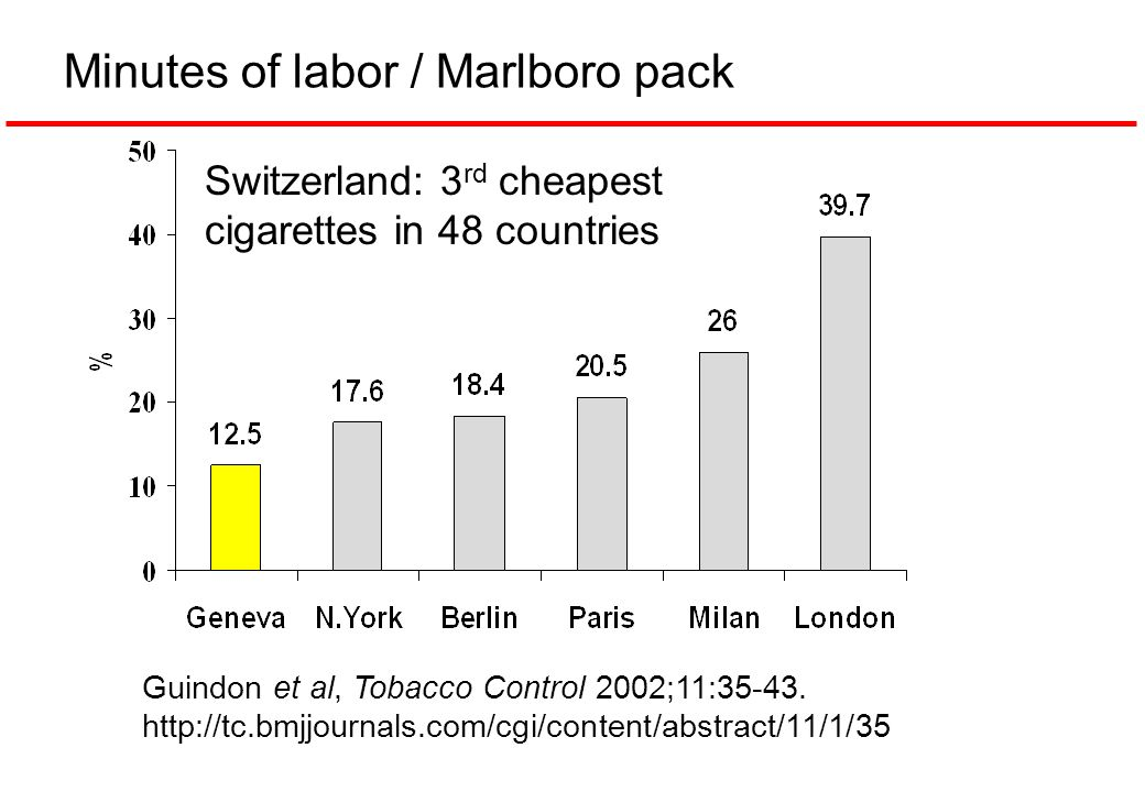 Minutes of labor / Marlboro pack Guindon et al, Tobacco Control 2002;11:35-43. http://tc.bmjjournals.com/cgi/content/abstract/11/1/35 Switzerland: 3 r