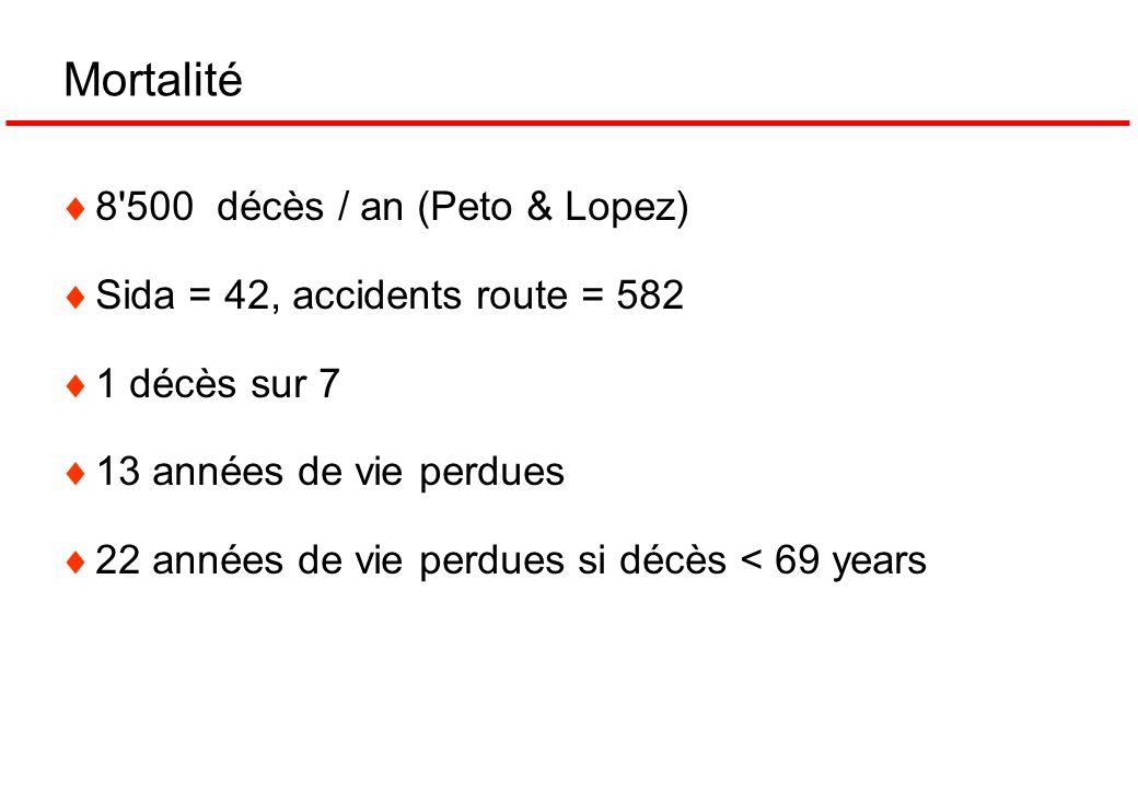Mortalité 8'500 décès / an (Peto & Lopez) Sida = 42, accidents route = 582 1 décès sur 7 13 années de vie perdues 22 années de vie perdues si décès <