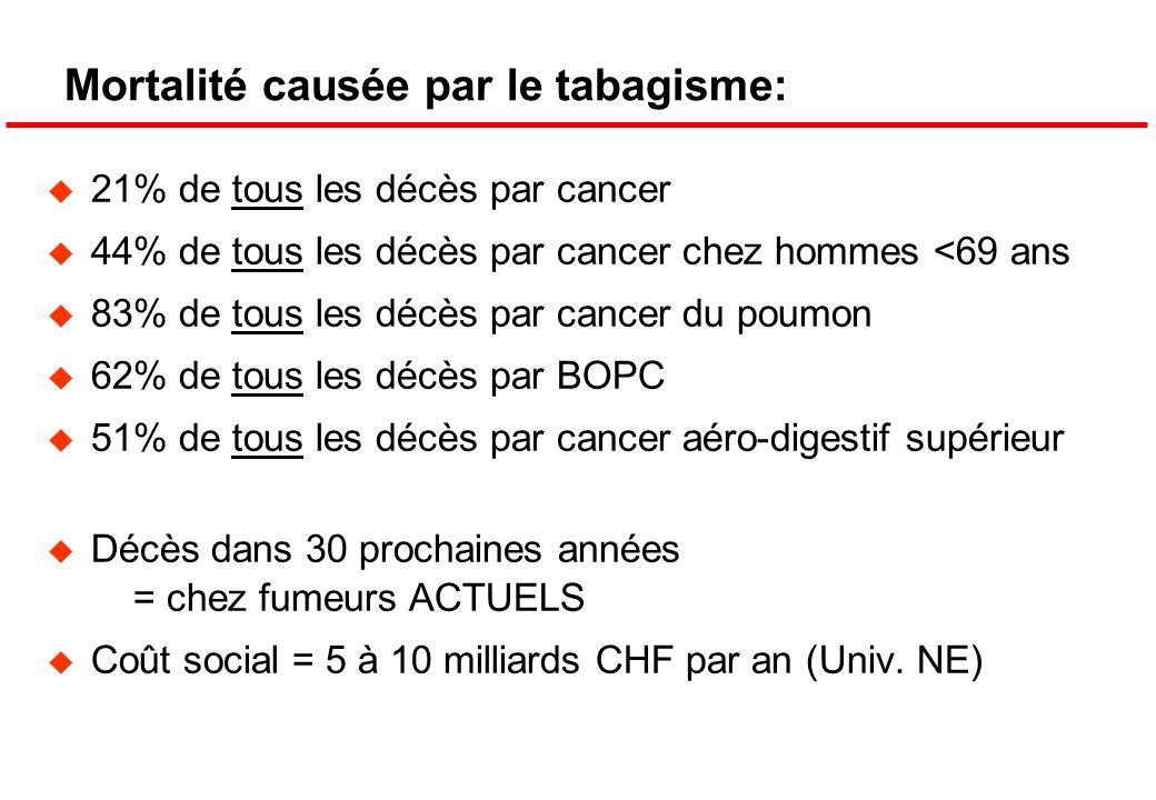 Mortalité causée par le tabagisme: 21% de tous les décès par cancer 44% de tous les décès par cancer chez hommes <69 ans 83% de tous les décès par can