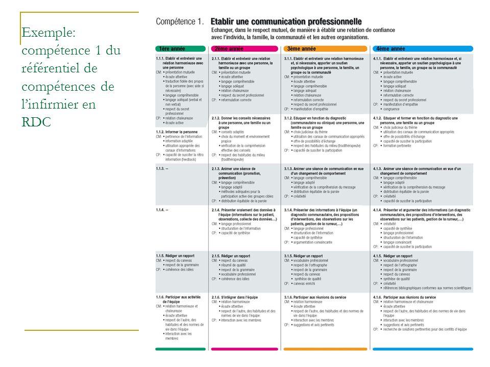 Atelier International Léonardo – Namur – Décembre 2006 Exemple: compétence 1 du référentiel de compétences de linfirmier en RDC
