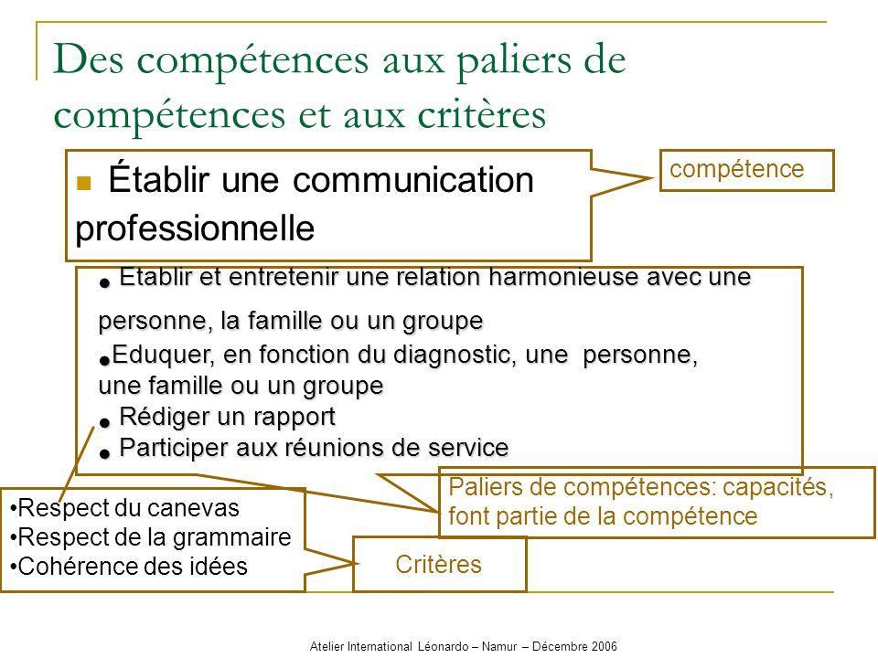 Atelier International Léonardo – Namur – Décembre 2006 Des compétences aux paliers de compétences et aux critères Établir une communication profession