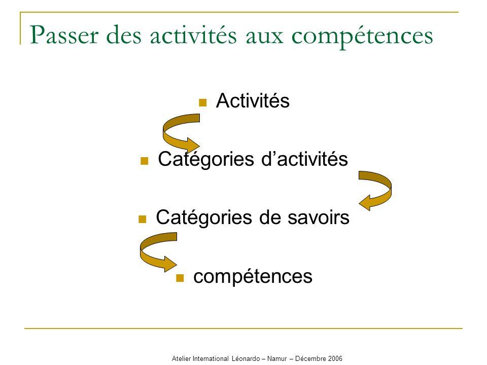 Atelier International Léonardo – Namur – Décembre 2006 Passer des activités aux compétences Activités Catégories dactivités Catégories de savoirs comp