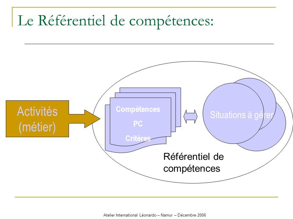 Atelier International Léonardo – Namur – Décembre 2006 Le Référentiel de compétences: Activités (métier) Compétences PC Critères Situations à gérer Ré