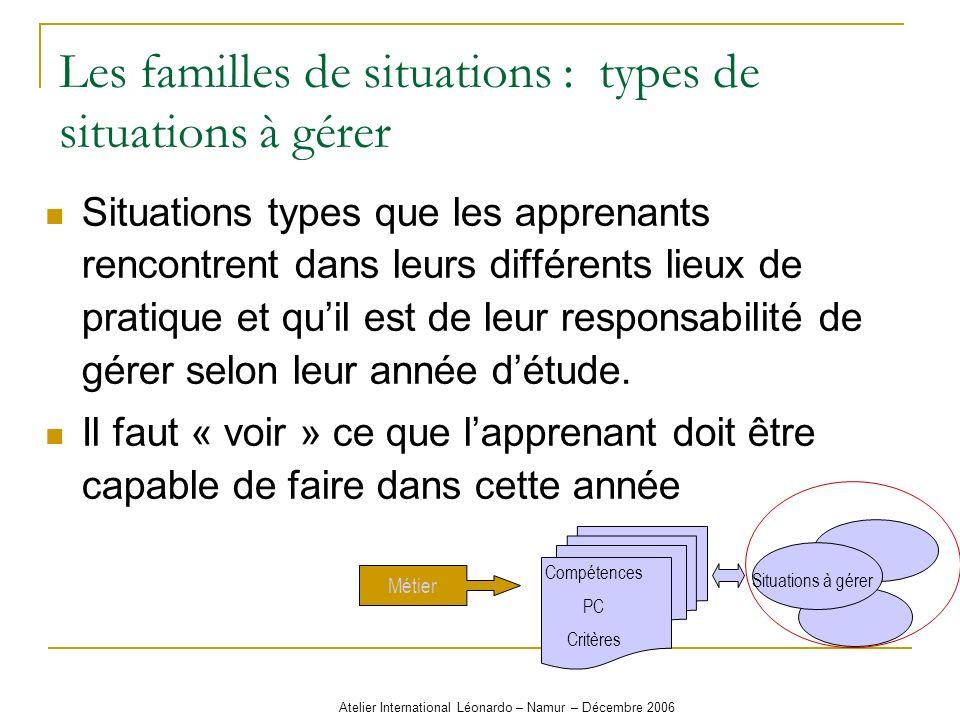 Atelier International Léonardo – Namur – Décembre 2006 Les familles de situations : types de situations à gérer Situations types que les apprenants re