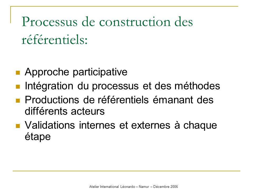 Atelier International Léonardo – Namur – Décembre 2006 Processus de construction des référentiels: Approche participative Intégration du processus et