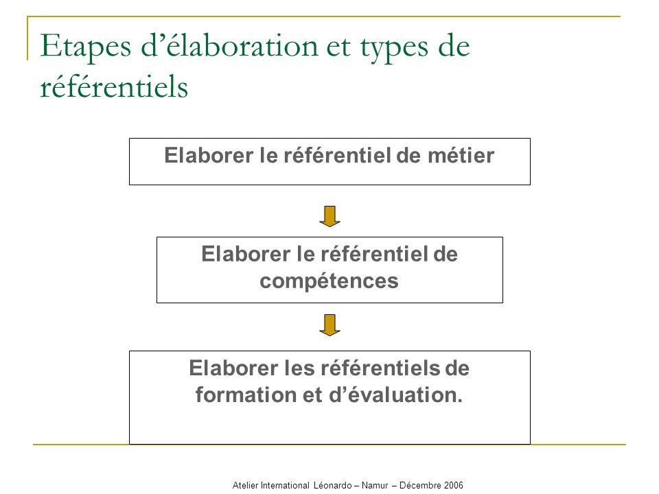 Atelier International Léonardo – Namur – Décembre 2006 Il faut préciser le contexte dans lequel on mettra létudiant pour montrer sa maîtrise des compétences.