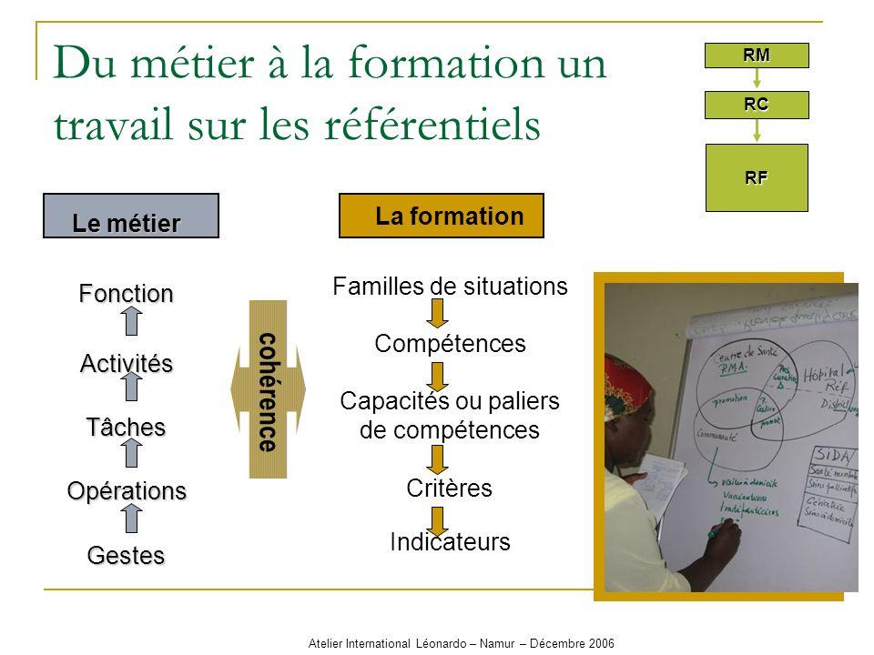 Atelier International Léonardo – Namur – Décembre 2006 Le Référentiel de compétences: Activités (métier) Compétences PC Critères Situations à gérer Référentiel de compétences